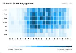 Sprout Social LinkedIn global engagement chart